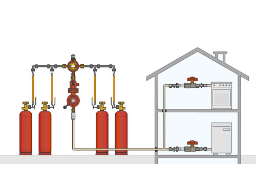 Großgasflaschenanlagen